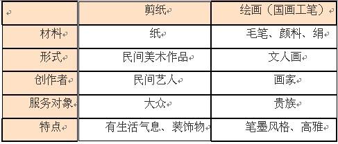 高中美术说课稿:中国民间美术