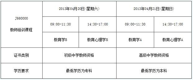 雅安2013年4月教师资格证考试报名时间