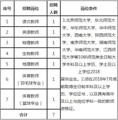 2018江西分宜中学招聘教师7人公告