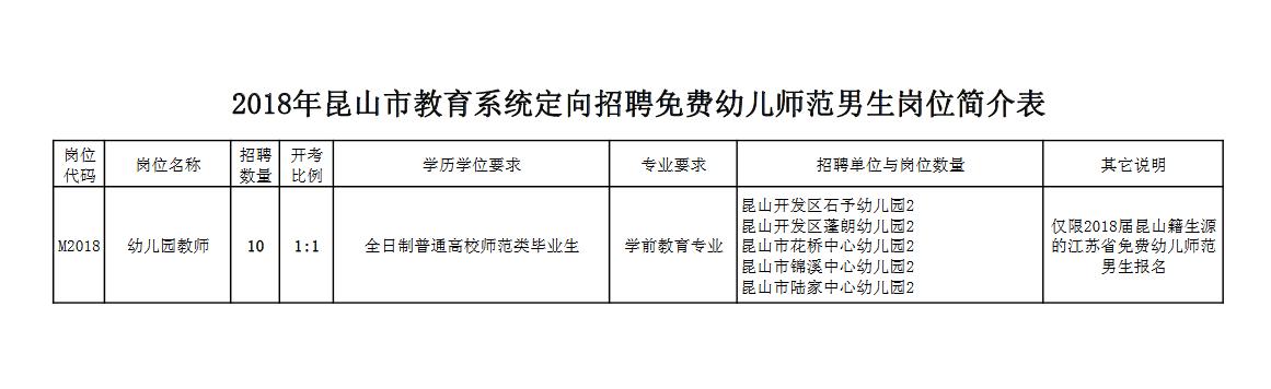 昆山市教育系统定向招聘免费幼儿师范男生岗位简介表