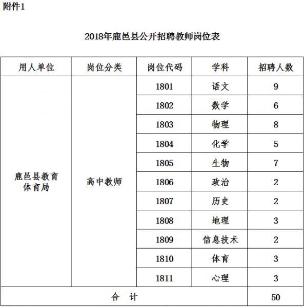 2018周口市鹿邑县教师招聘50名公告