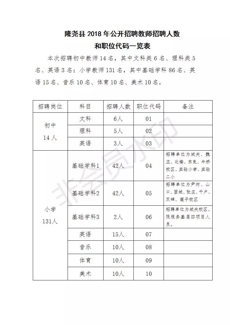 附:招聘人数和职位代码一览表