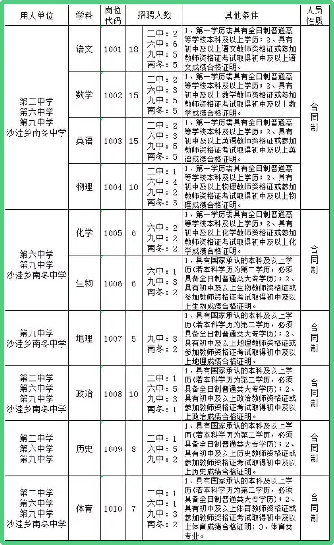 2018年河间市公开招聘合同制教师学科(岗位)条件表