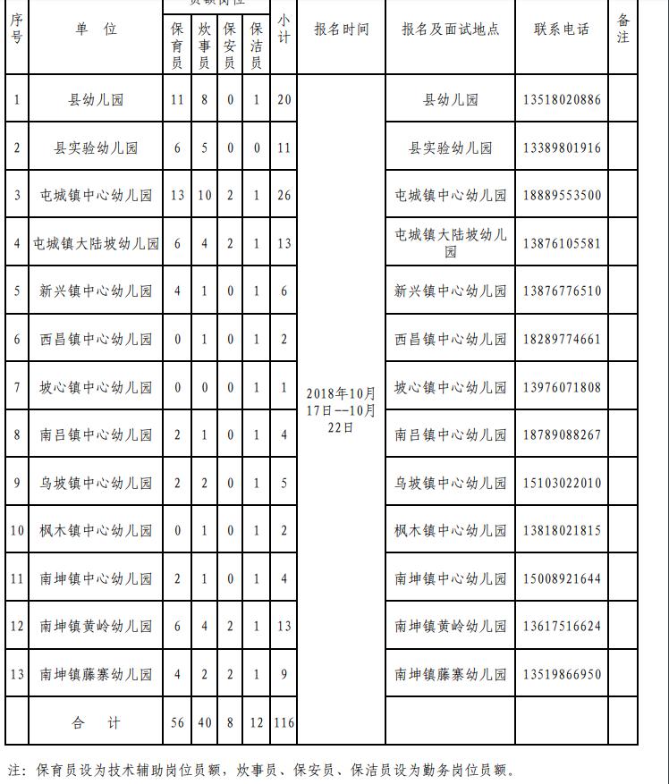 2018年屯昌县公办幼儿园政府购买服务员额招聘岗位表
