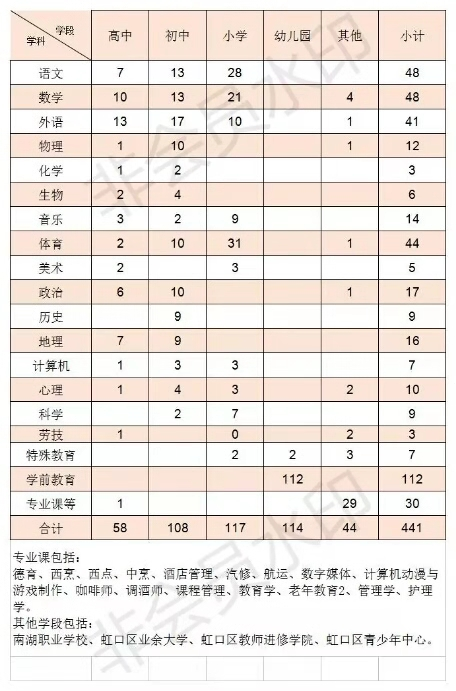 2019年上海虹口区教师招聘公告
