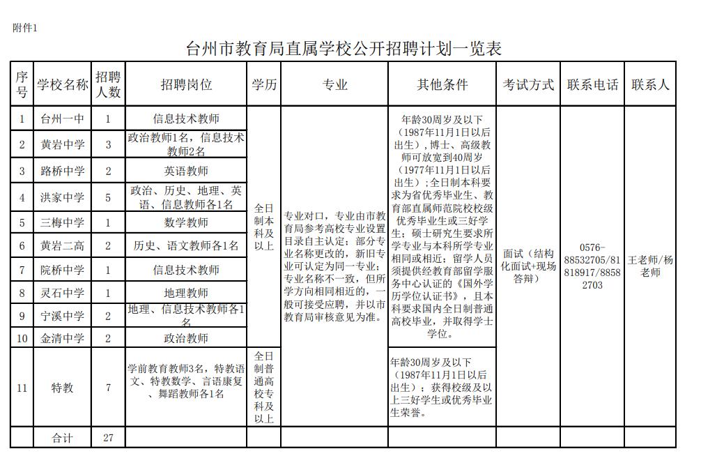 台州市教育局直属学校公开招聘计划一览表