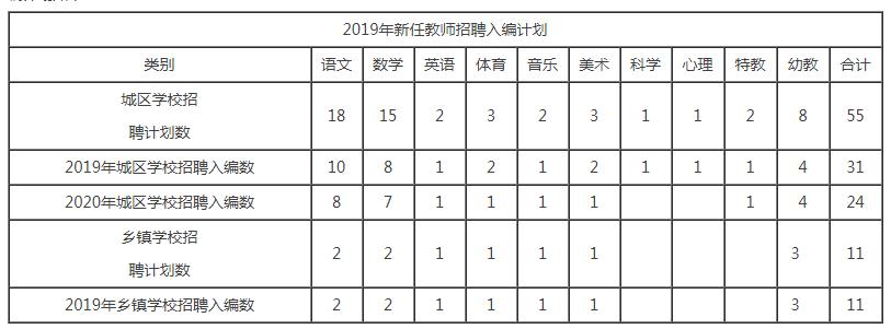 2019南平松溪县新任教师招聘66名公告