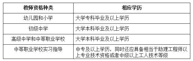 2019上半年海南省中小学教资认定