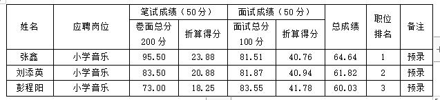 2019年萍乡市湘东区中小学教师招聘(含特岗教师