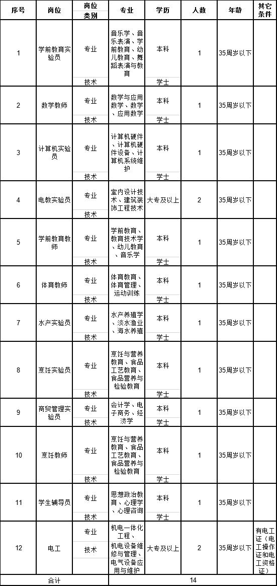 2019廣西欽州農業學校公開招聘非