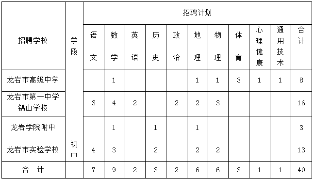 2022福建省龙岩市市属中学面向毕业生专项编内教师招聘40名公告-
