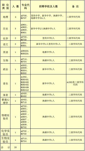 【招聘公告】揭阳市空港经济区2014年招聘20名中学教师公告